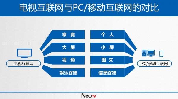 """互联网电视 分析/视点    11月21-22日,  第二届""""世界电视日""""中国电视图片"""